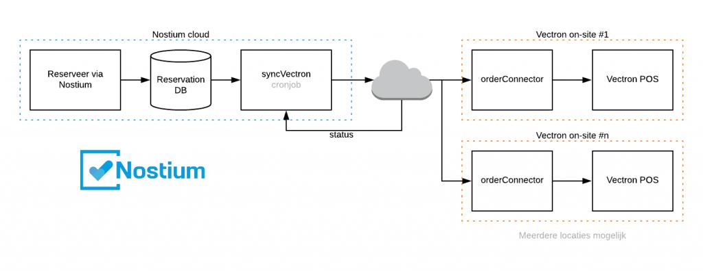 integratie met vector kassasysteem